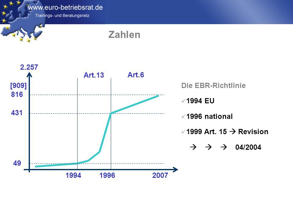 Zahlen [909] 816. 431. 49. Art.13. Art.6. 1994. 2007. 1996. 2.257. Die EBR-Richtlinie. 1994 EU.
